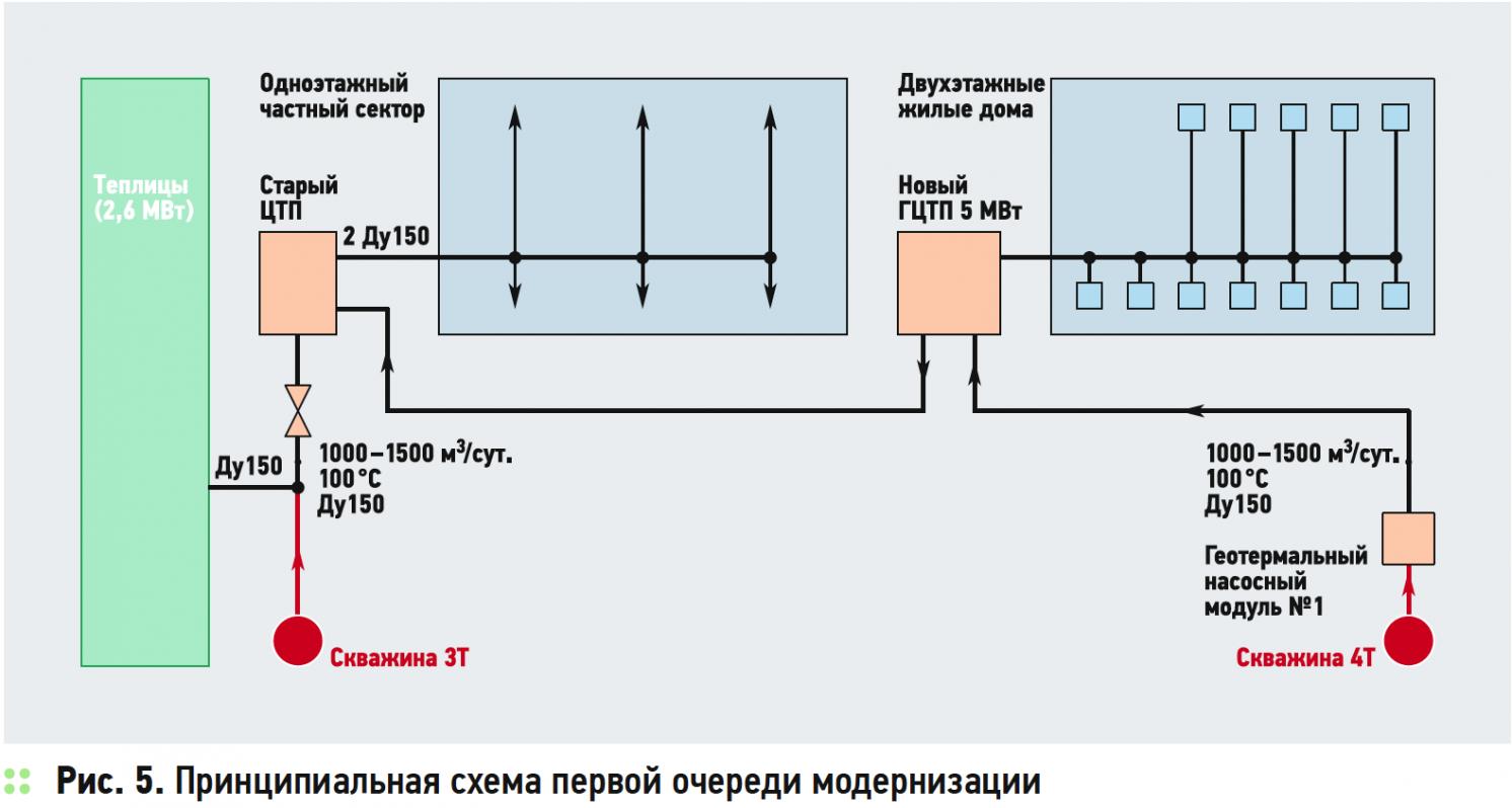 Геотермальное теплоснабжение в Краснодарском крае. 8/2019. Фото 5