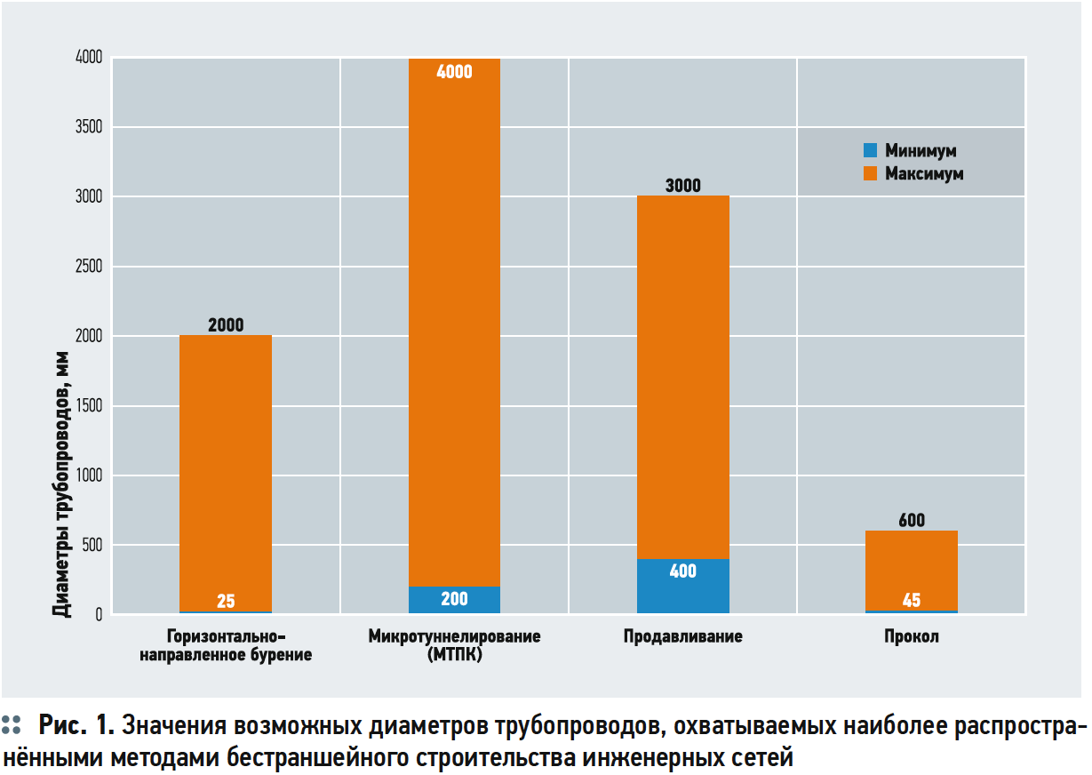Сравнение методов бестраншейного строительства инженерных сетей. 9/2019. Фото 4