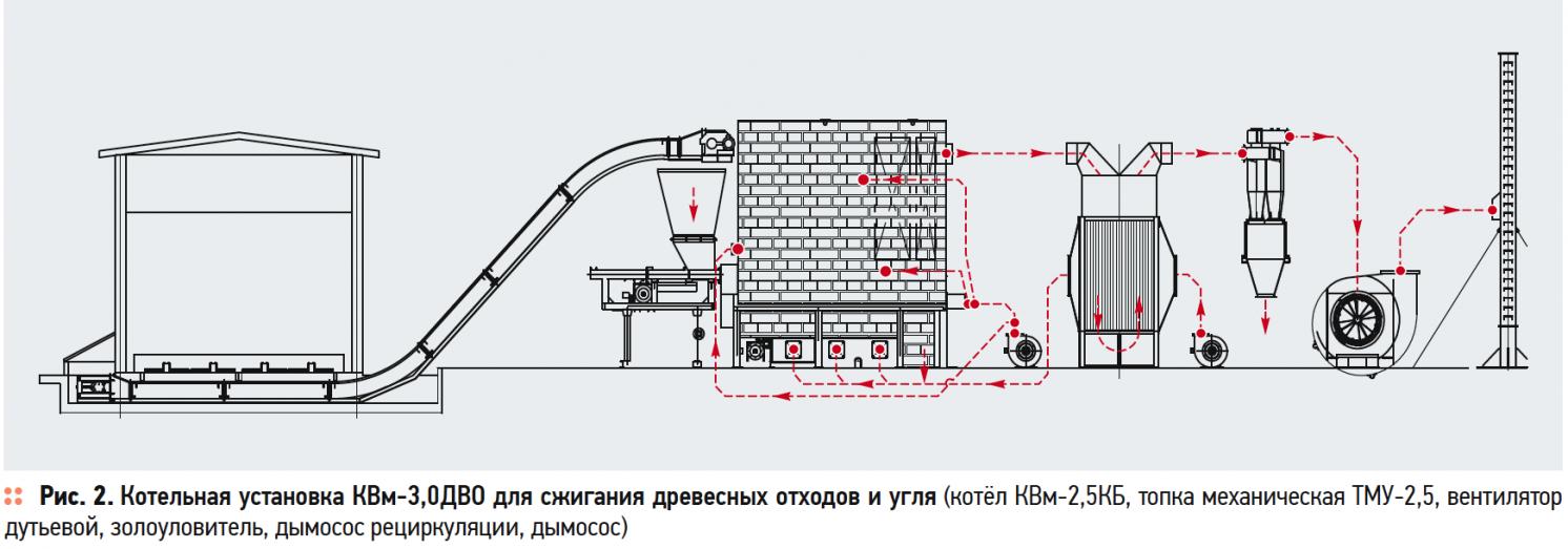 Технология совместного сжигания кородревесных отходов и угля в промышленной теплоэнергетике. 9/2019. Фото 2