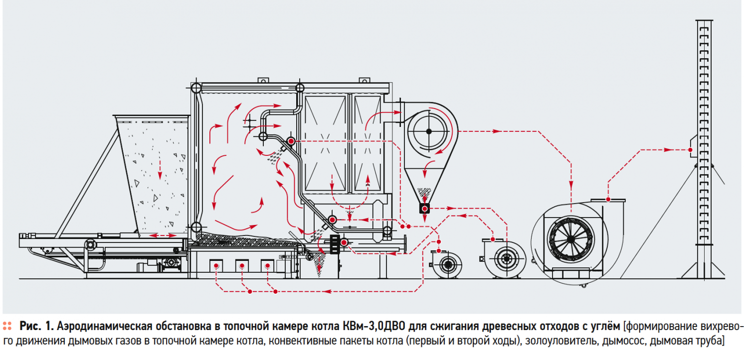 Технология совместного сжигания кородревесных отходов и угля в промышленной теплоэнергетике. 9/2019. Фото 1