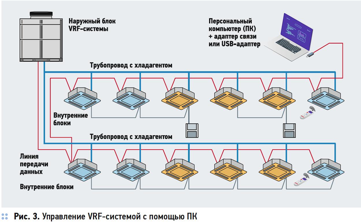 Системы управления и автоматизации VRF-систем. 9/2019. Фото 3
