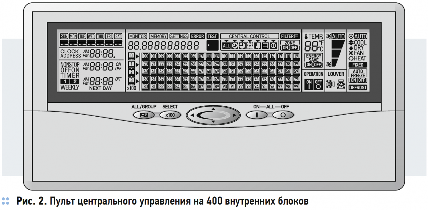 Системы управления и автоматизации VRF-систем. 9/2019. Фото 2