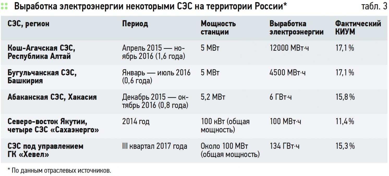 Развитие и реализованные проекты солнечной энергетики в России. 9/2019. Фото 4