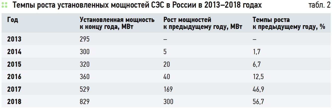Развитие и реализованные проекты солнечной энергетики в России. 9/2019. Фото 2