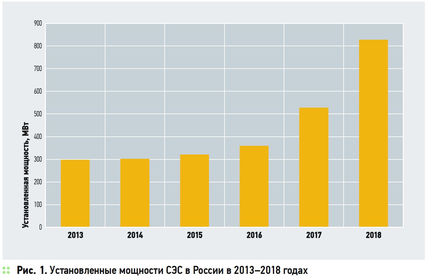 Развитие и реализованные проекты солнечной энергетики в России. 9/2019. Фото 3