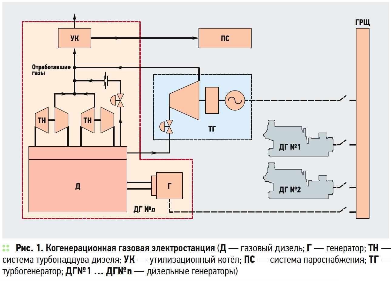 Когенерационная энергетика Донбасса: современность и перспективы утилизации шахтного метана. 9/2019. Фото 3