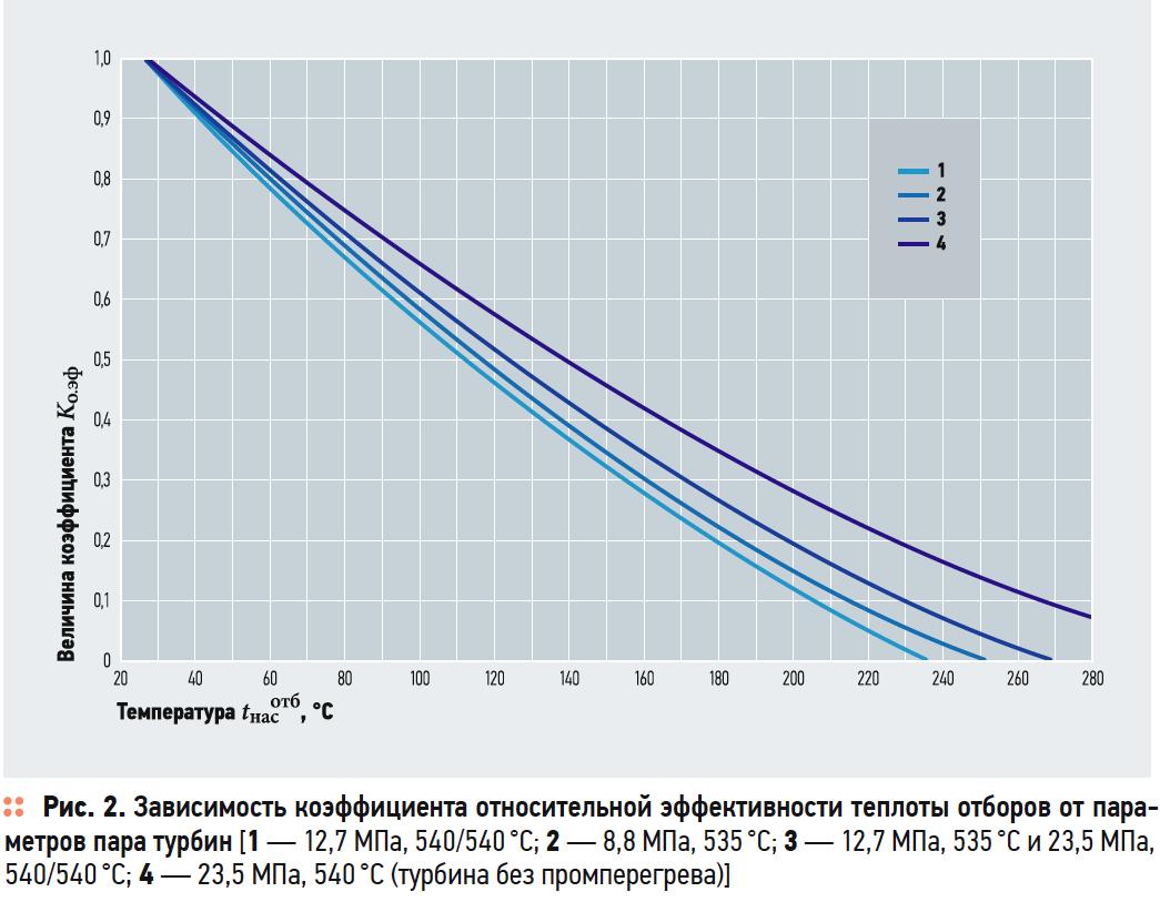 Влияние структурных изменений тепловой схемы источника теплоснабжения на его экономичность. 9/2019. Фото 9