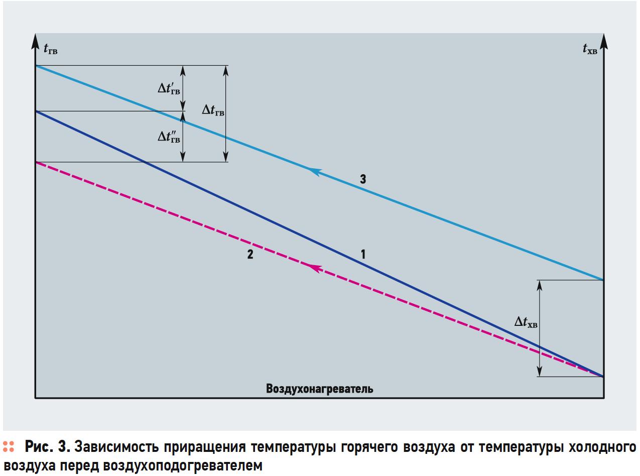 Влияние структурных изменений тепловой схемы источника теплоснабжения на его экономичность. 9/2019. Фото 19