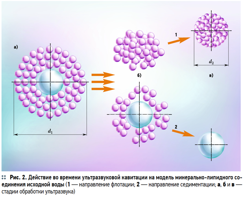 Теоретическая разработка модели ультразвукового воздействия на минерально-липидные соединения в воде. 10/2019. Фото 4