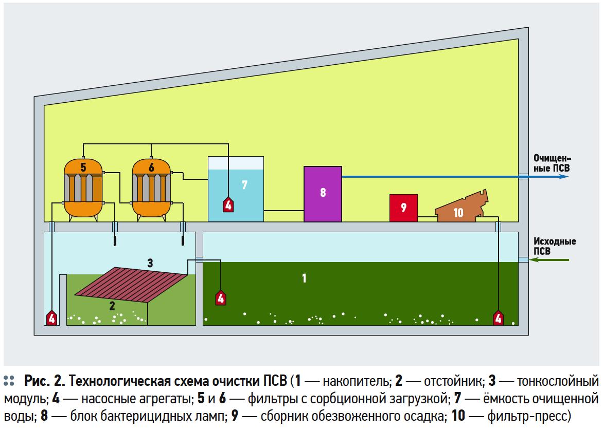 Защита водных объектов от техногенных загрязнений при отведении поверхностных сточных вод с территорий городов и поселений. 10/2019. Фото 4