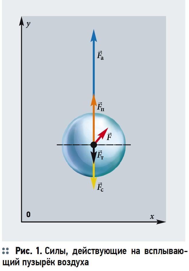 Теоретические исследования движения пузырьков воздуха в потоке воды при аэрации. 10/2019. Фото 2