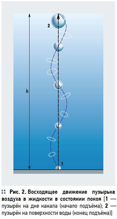 Теоретические исследования движения пузырьков воздуха в потоке воды при аэрации. 10/2019. Фото 9