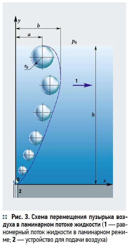 Теоретические исследования движения пузырьков воздуха в потоке воды при аэрации. 10/2019. Фото 15