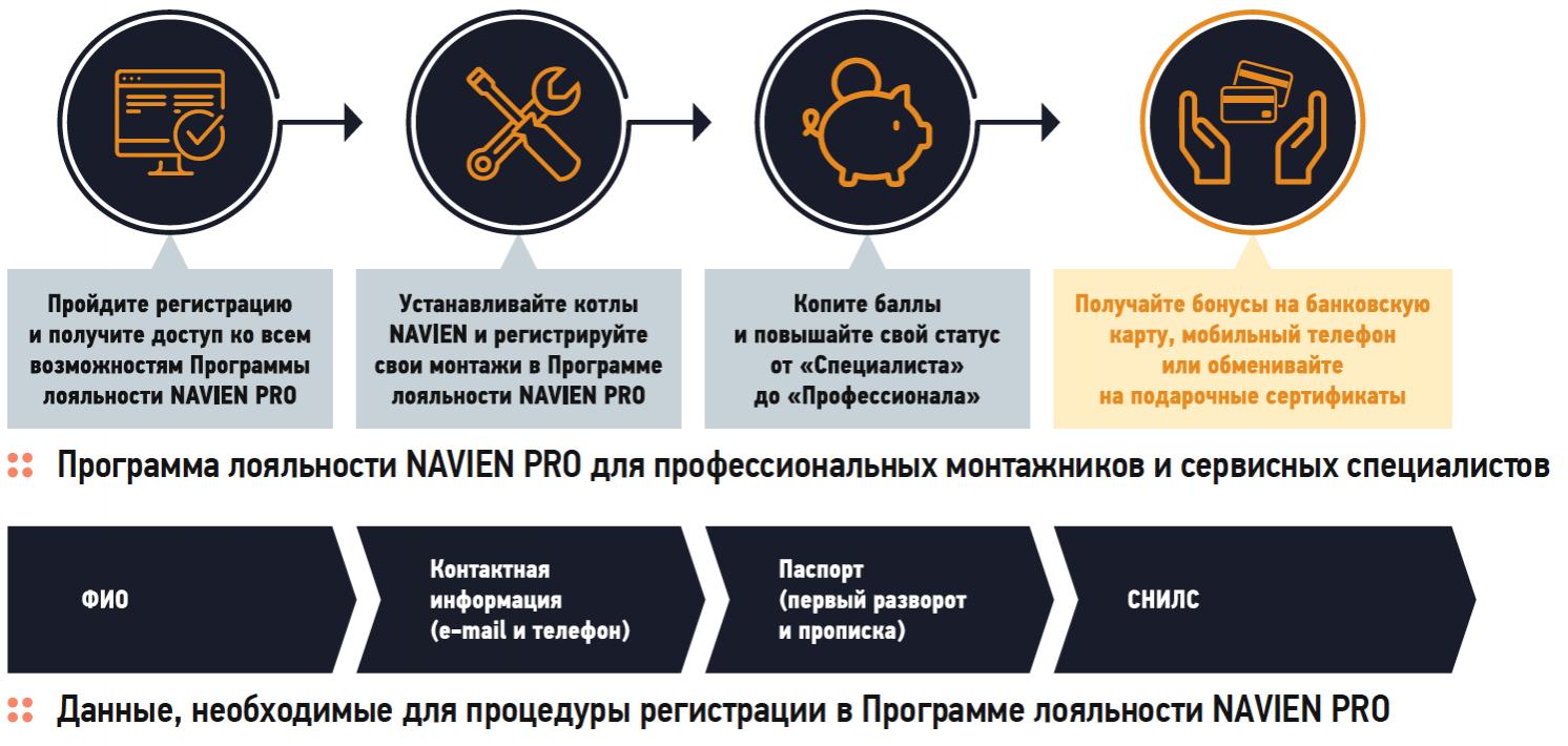 Программа лояльности NAVIEN PRO. 10/2019. Фото 1