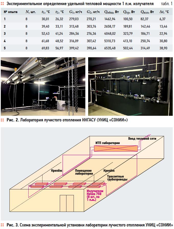 Исследование теплотехнических характеристик низкотемпературных инфракрасных излучателей. 10/2019. Фото 2