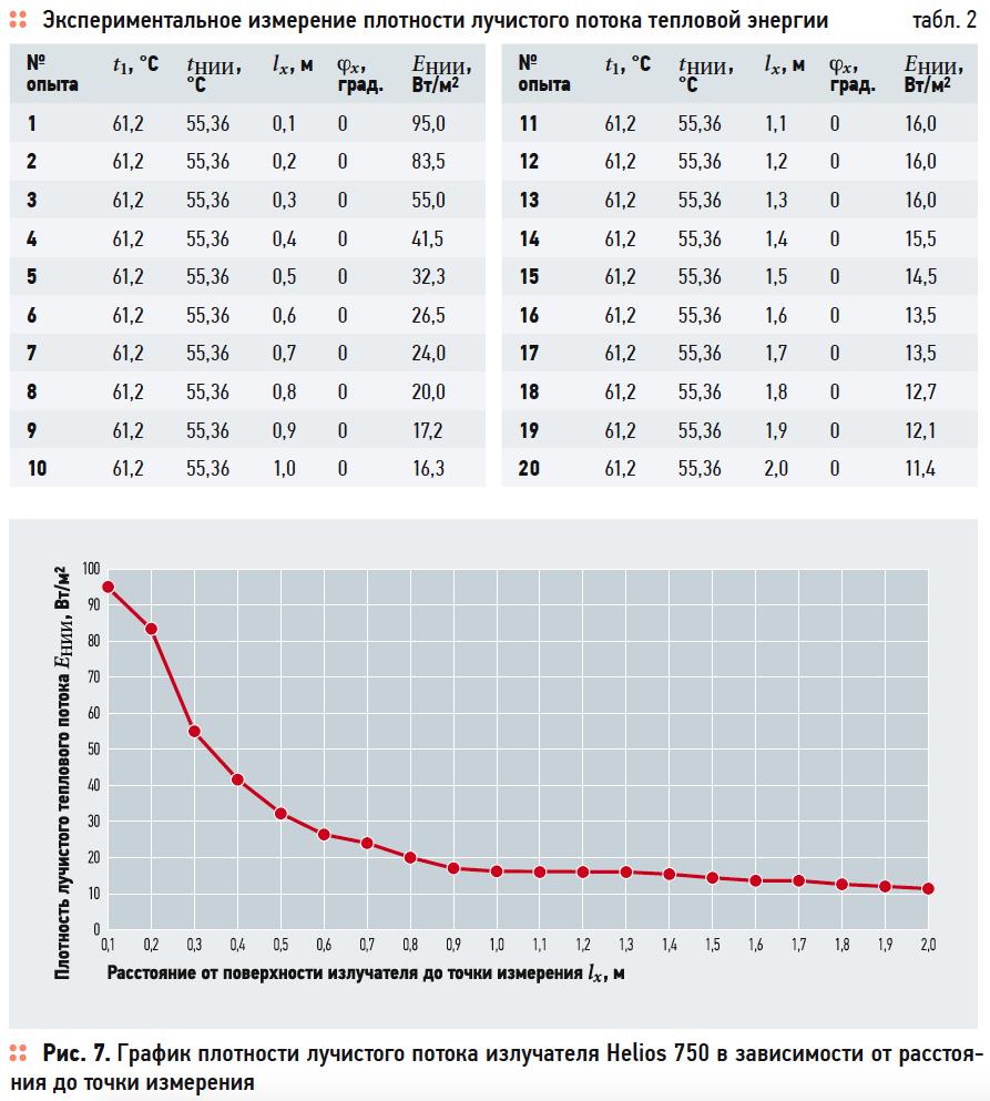 Исследование теплотехнических характеристик низкотемпературных инфракрасных излучателей. 10/2019. Фото 5