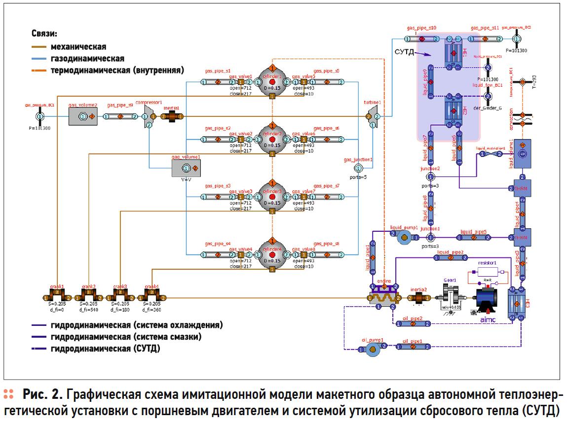 Программное обеспечение для имитационного моделирования автономных теплоэнергетических установок. 10/2019. Фото 11