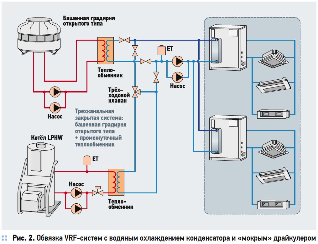 Разрушаем миф о энергоэффективности систем VRF с водяным охлаждением конденсатора. 10/2019. Фото 7