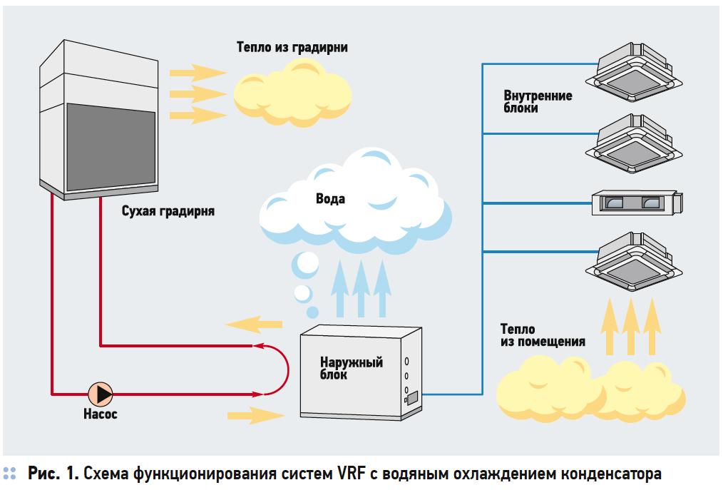 Разрушаем миф о энергоэффективности систем VRF с водяным охлаждением конденсатора. 10/2019. Фото 1