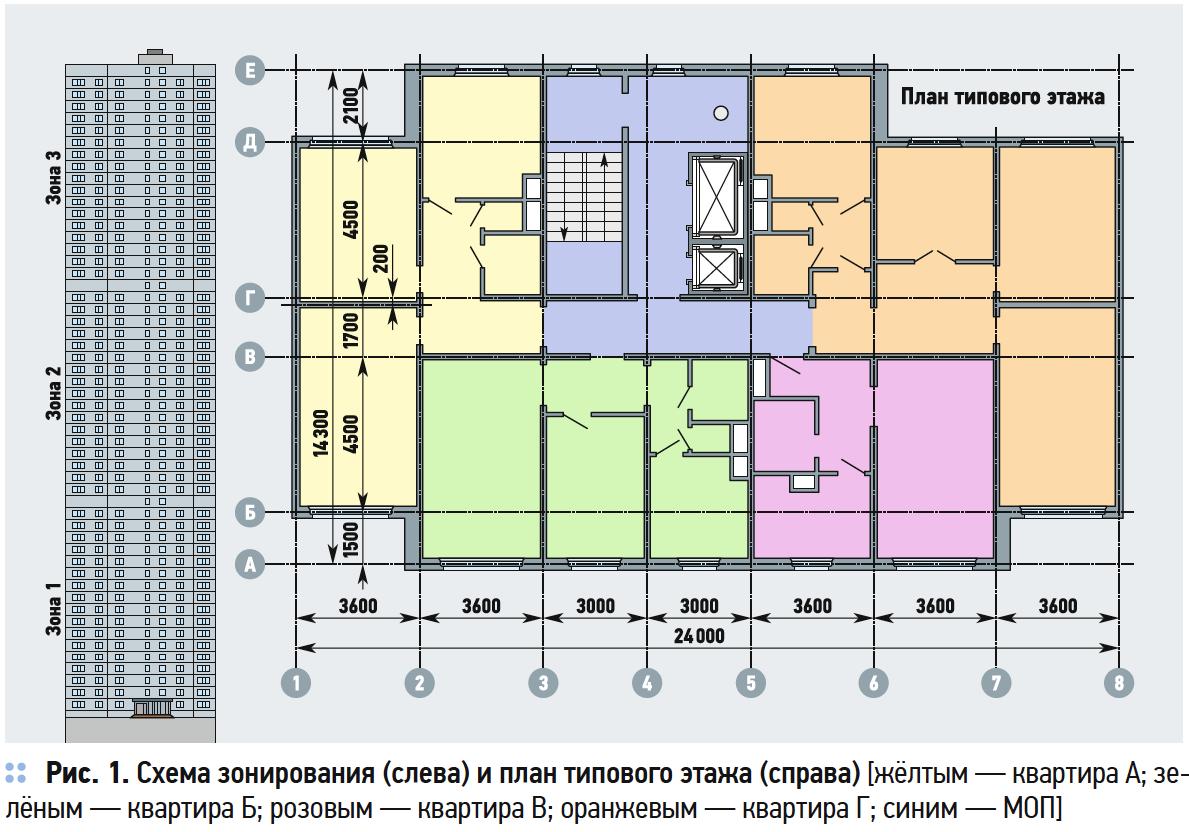 Влияние эффекта тяги на воздухообмен в высотном жилом здании. 10/2019. Фото 2