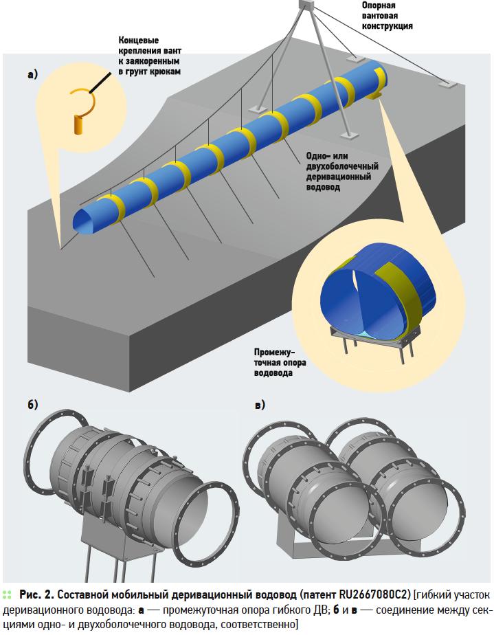 Обоснование конструкций из композитных материалов для создания малых и микро-ГЭС в условиях малых водотоков. 10/2019. Фото 3