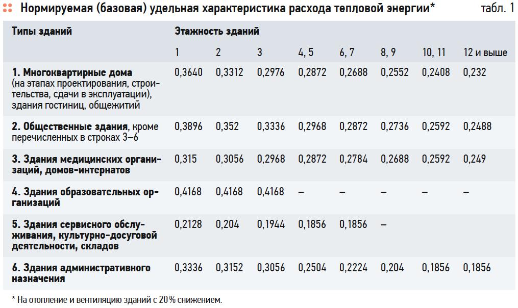 Анализ Изменения №1 к СП 50.13330.2012 «Тепловая защита зданий». 11/2019. Фото 1