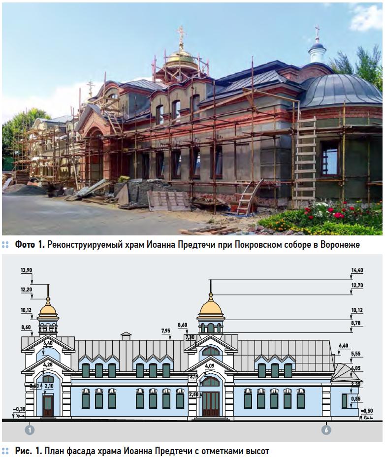 Влияние на микроклимат количества людей при разной заполняемости храмов. 11/2019. Фото 2