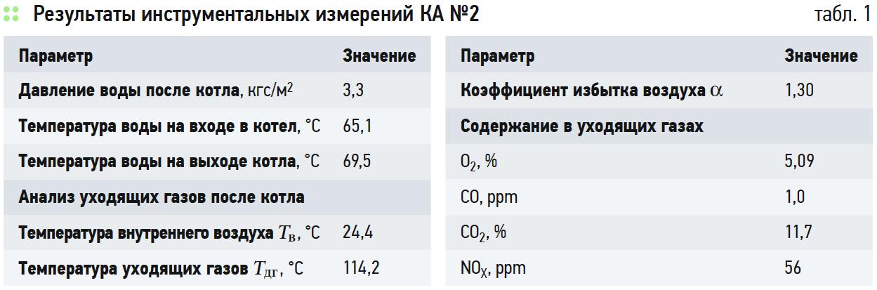 Анализ мероприятий по энергосбережению при эксплуатации нефтяного месторождения. 11/2019. Фото 1