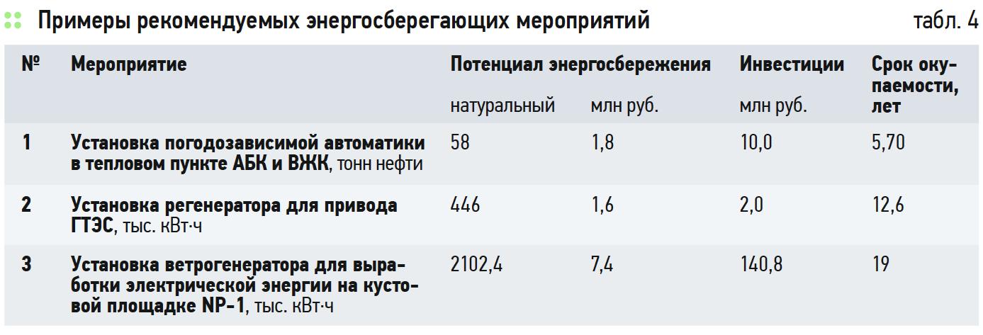 Анализ мероприятий по энергосбережению при эксплуатации нефтяного месторождения. 11/2019. Фото 12