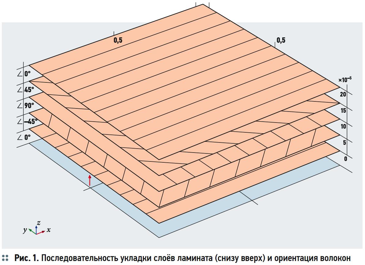 Моделирование в COMSOL Multiphysics функциональных характеристик труб для ЖКХ из композитных материалов. 11/2019. Фото 3