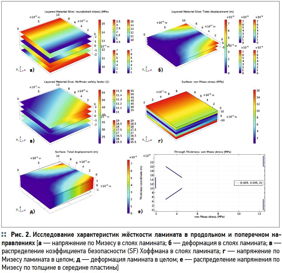 Моделирование в COMSOL Multiphysics функциональных характеристик труб для ЖКХ из композитных материалов. 11/2019. Фото 4