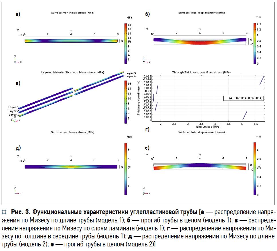 Моделирование в COMSOL Multiphysics функциональных характеристик труб для ЖКХ из композитных материалов. 11/2019. Фото 5