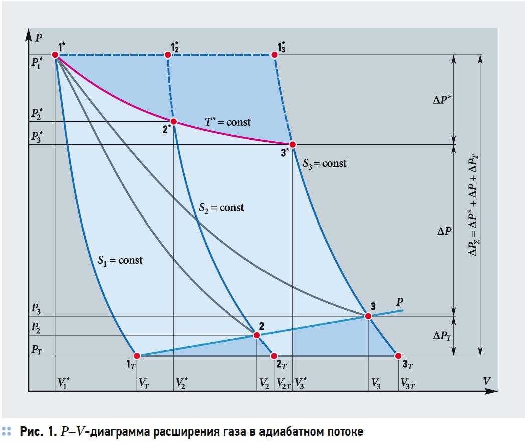 Газодинамические и термические потери в адиабатном процессе расширения открытой системы. 7/2019. Фото 3