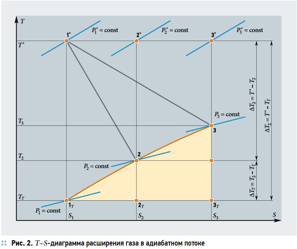 Газодинамические и термические потери в адиабатном процессе расширения открытой системы. 7/2019. Фото 4