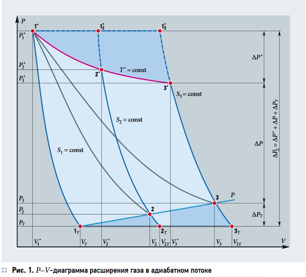 Изотермический процесс расширения газа в открытой термодинамической системе. 7/2019. Фото 2