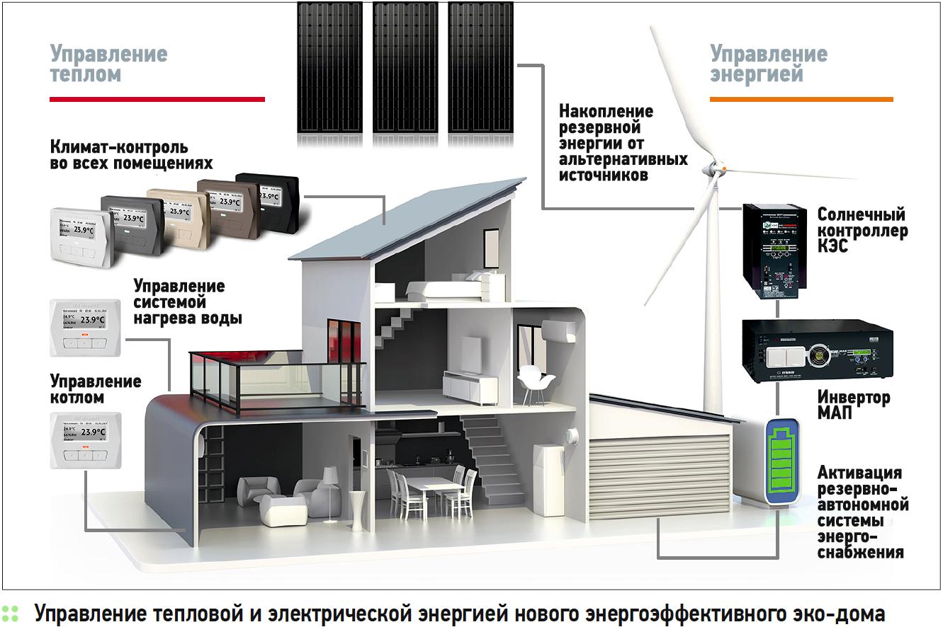 Проекты года. Энергоэффективный дом с безупречным микроклиматом. 1/2020. Фото 3