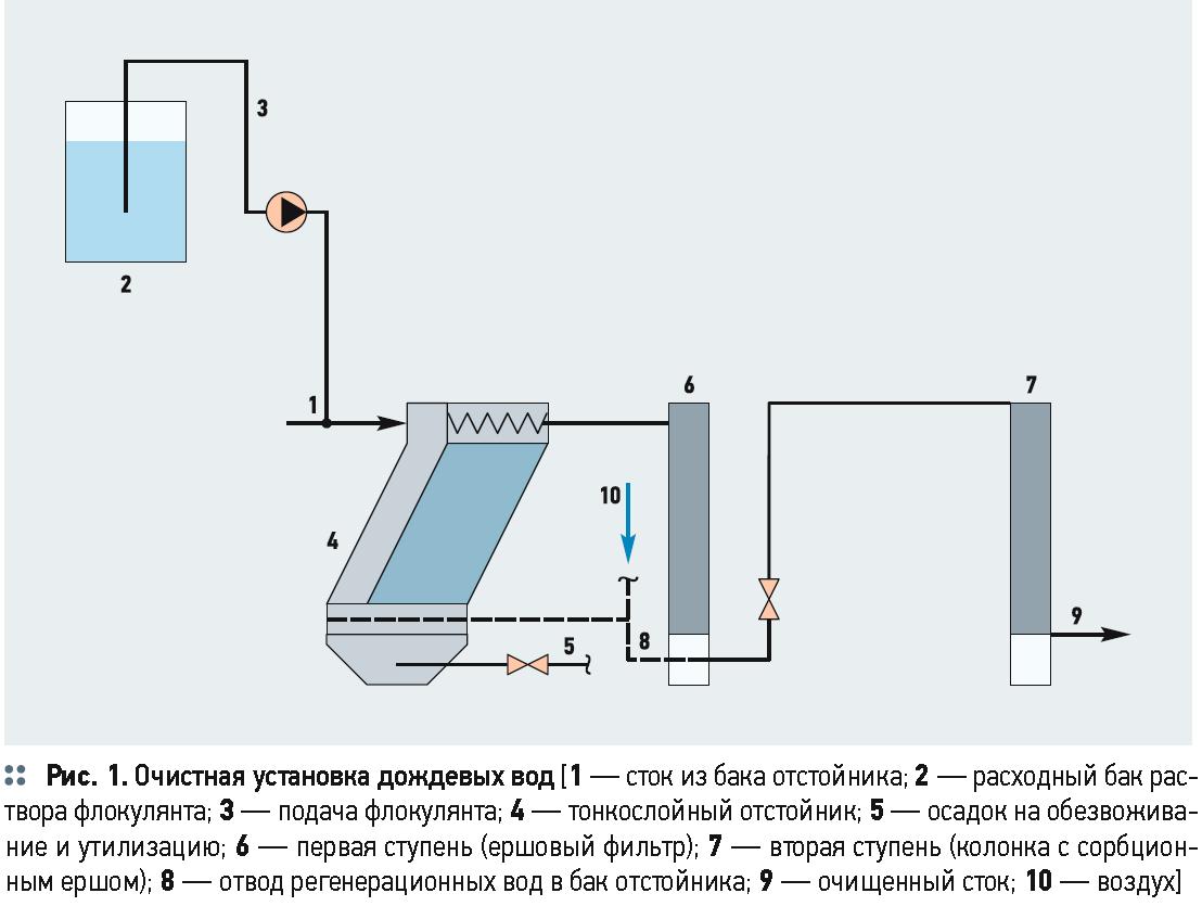 Особенности технологии очистки ливневых вод в условиях Сочи. 12/2019. Фото 3