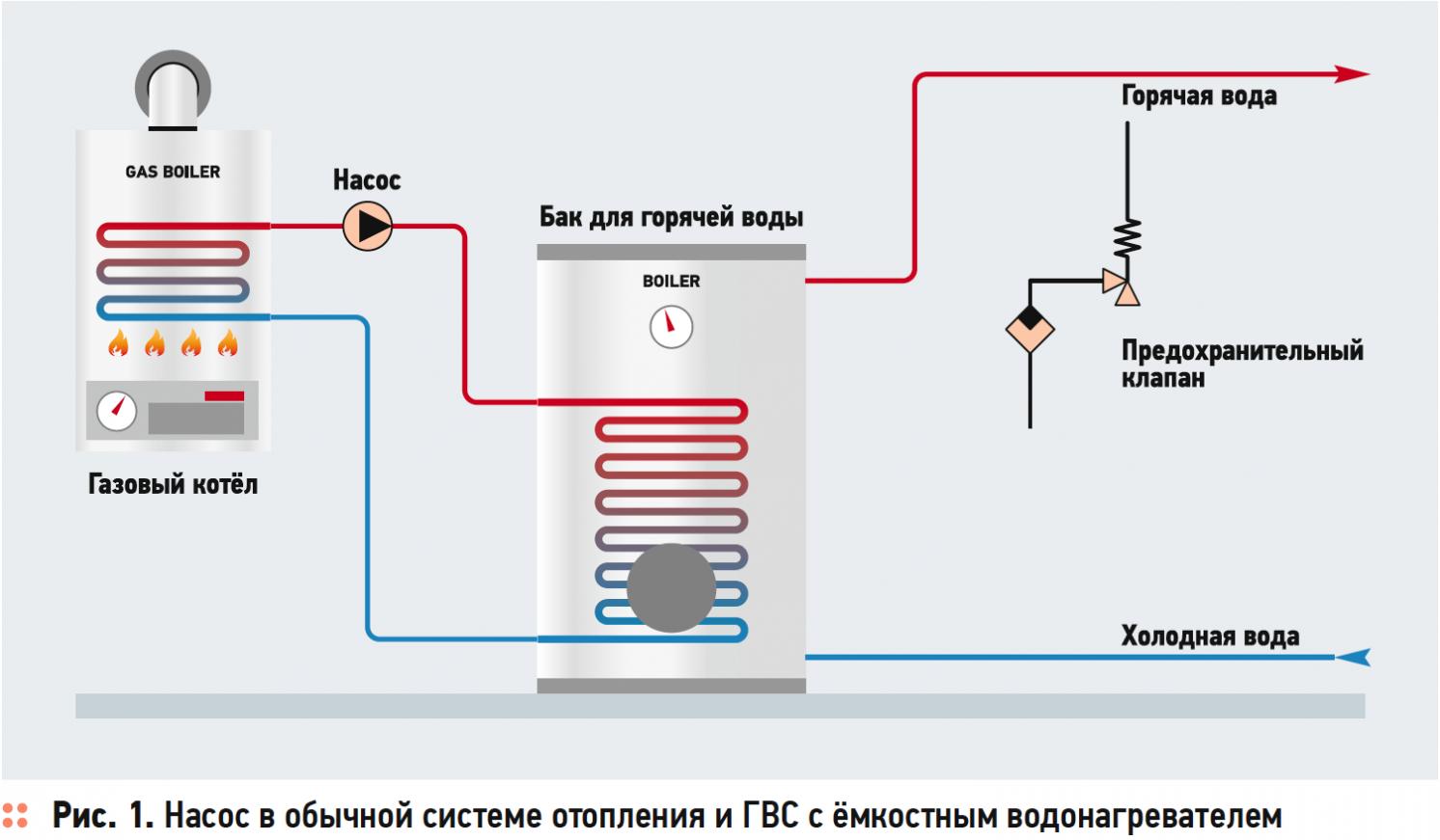 Как выбрать подходящий режим управления скоростью насоса в системах отопления. 12/2019. Фото 1