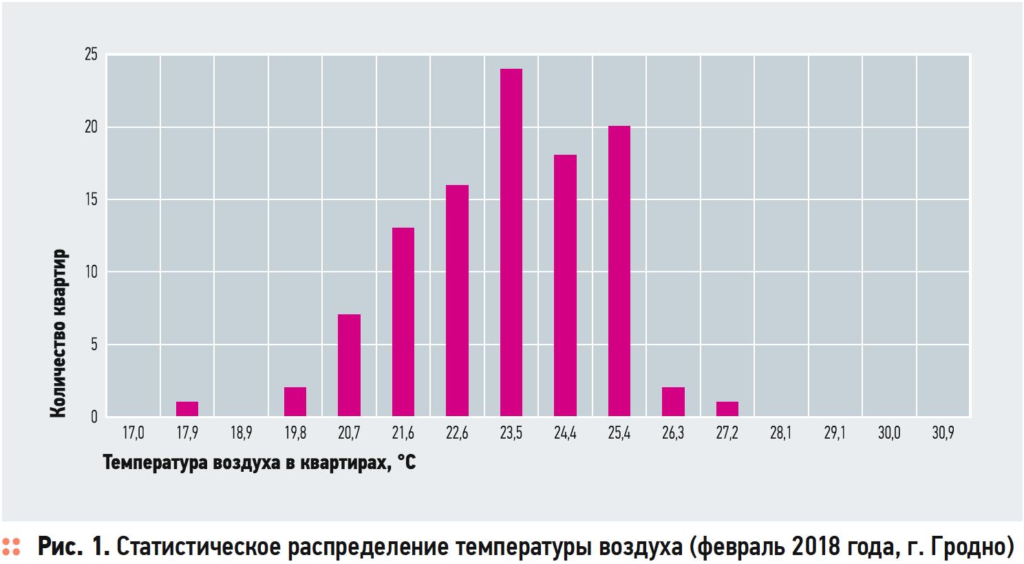 Особенности формирования теплового баланса многоквартирных зданий на начальной стадии эксплуатации. 12/2019. Фото 1