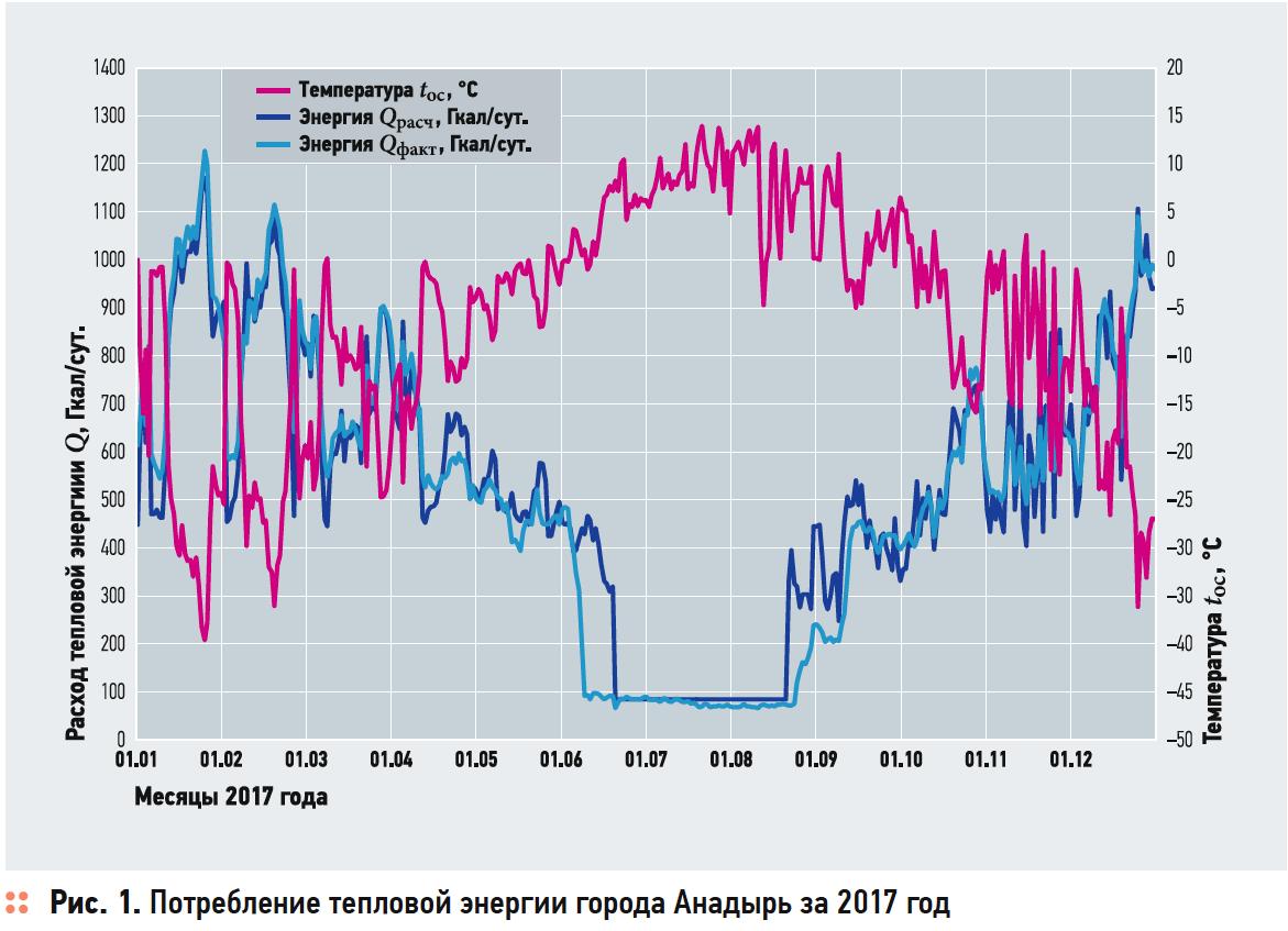 Методика расчёта потребности в тепловой энергии городом Анадырь. 12/2019. Фото 3