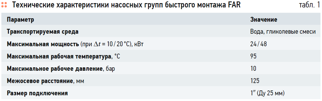 Насосные группы быстрого монтажа FAR. 1/2020. Фото 3