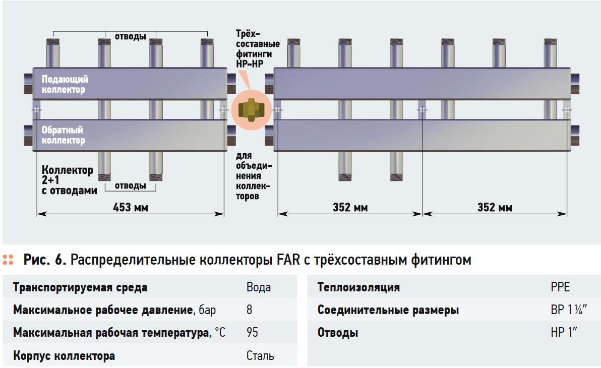 Насосные группы быстрого монтажа FAR. 1/2020. Фото 8