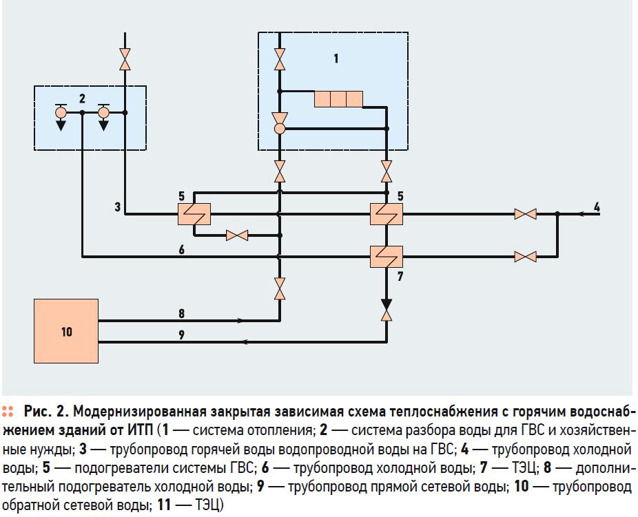 К вопросу о повышении эффективности закрытой системы теплоснабжения. 1/2020. Фото 2