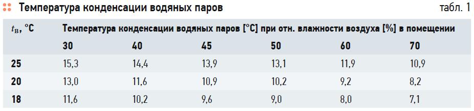 К вопросу о повышении эффективности закрытой системы теплоснабжения. 1/2020. Фото 3
