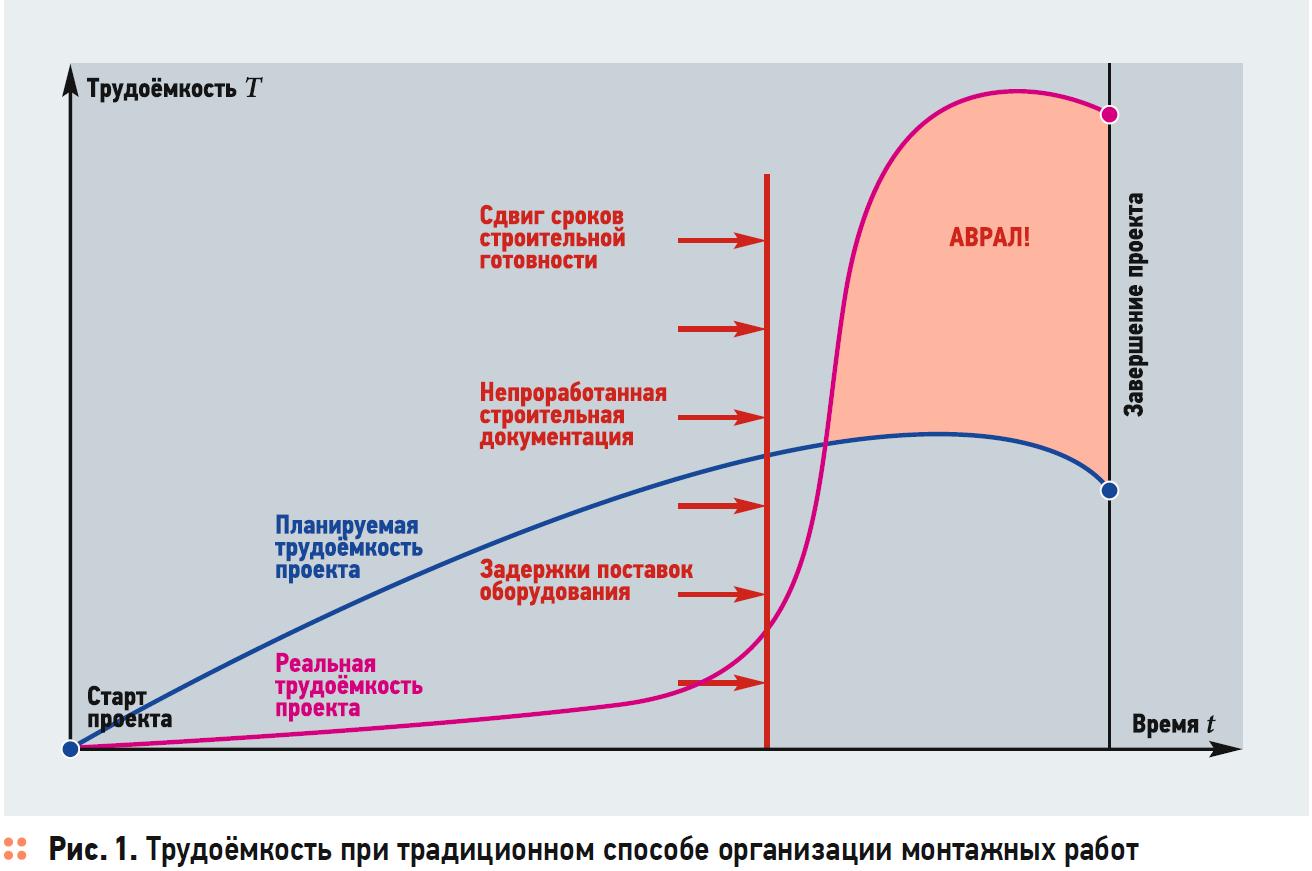 Оптимизация монтажных процессов. Холодильные центры и тепловые пункты. 1/2020. Фото 1