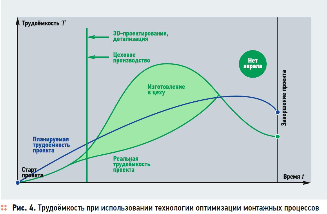 Оптимизация монтажных процессов. Холодильные центры и тепловые пункты. 1/2020. Фото 4