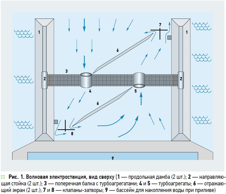К вопросу об использовании волновой энергоустановки. 1/2020. Фото 1