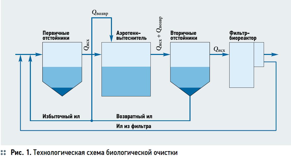 Гидробиологические аспекты процесса биологической очистки с нитрификацией и симультанной денитрификацией (БНЧСД). 2/2020. Фото 1