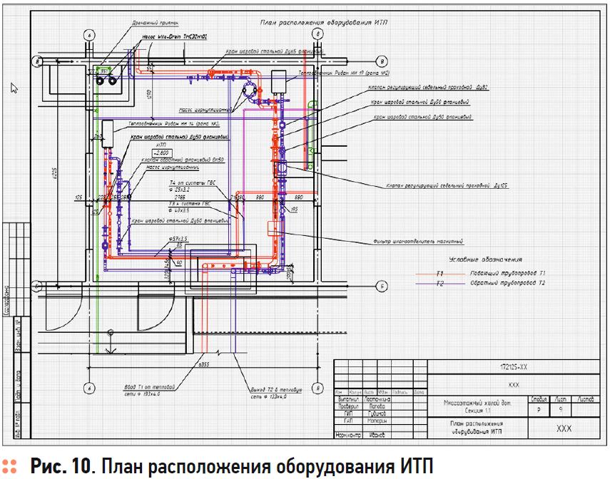 Эволюция проектирования системы отопления: от наскальных рисунков к BIM-моделям. 2/2020. Фото 10