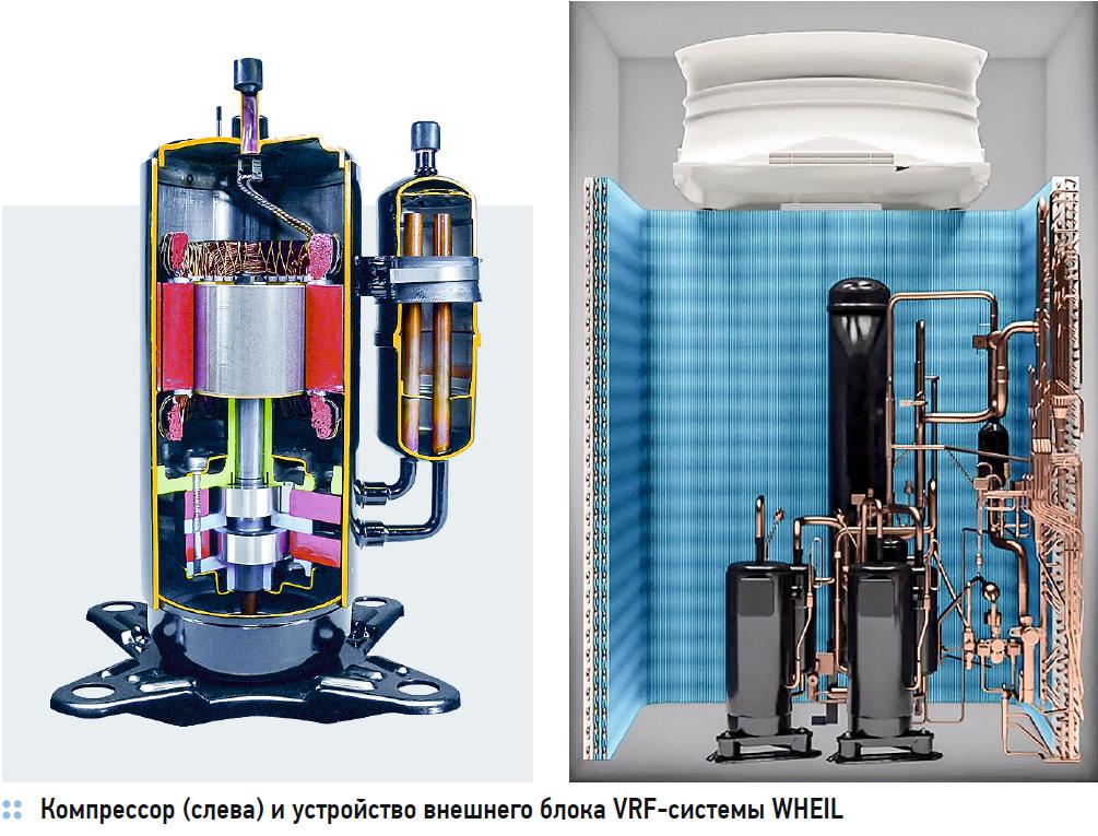 Российские VRF-системы кондиционирования Wheil на основе технологического партнёрства с Panasonic. 2/2020. Фото 3